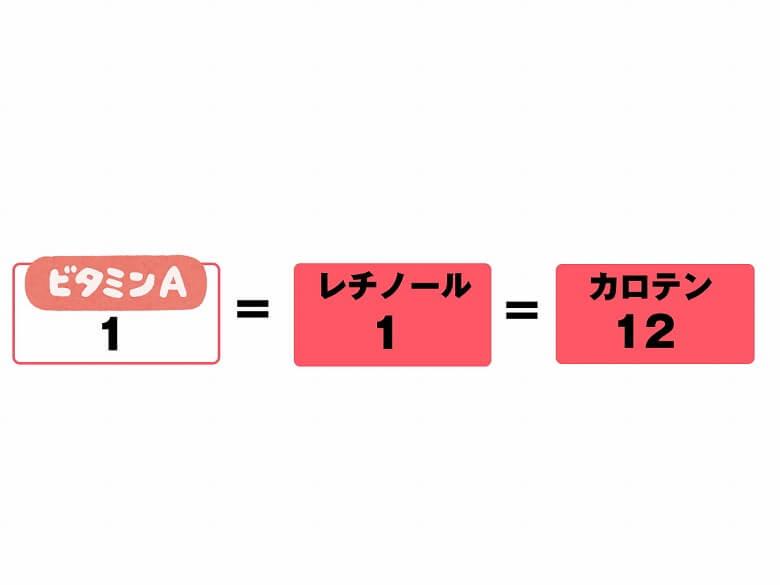 特別栽培宮崎のカットほうれん草300g レチノールとカロテン2