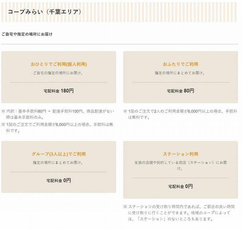 コープデリ 利用申し込み方法  ウィークリーコープ コープみらい(千葉県)の宅配料金
